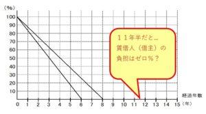 負担割合グラフ